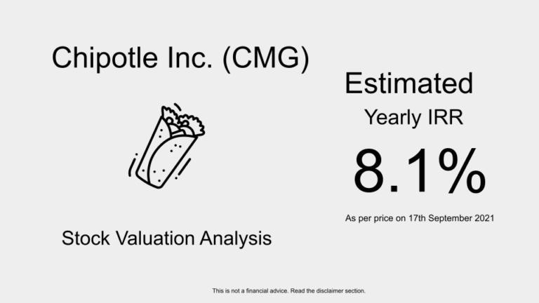 CMG Stock Valuation